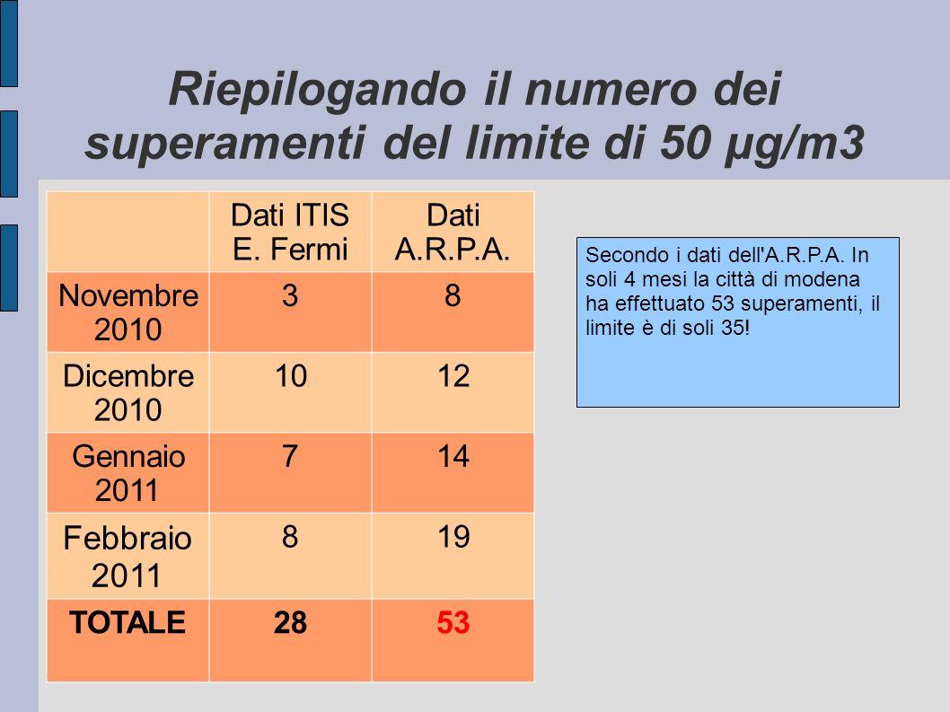 Riepilogando il numero dei superamenti del limite di 50 μg/m3 Dati ITIS E. Fermi Dati A.R.P.A. Novembre 2010 38 Dicembre 2010 1012 Gennaio 2011 714 Fe