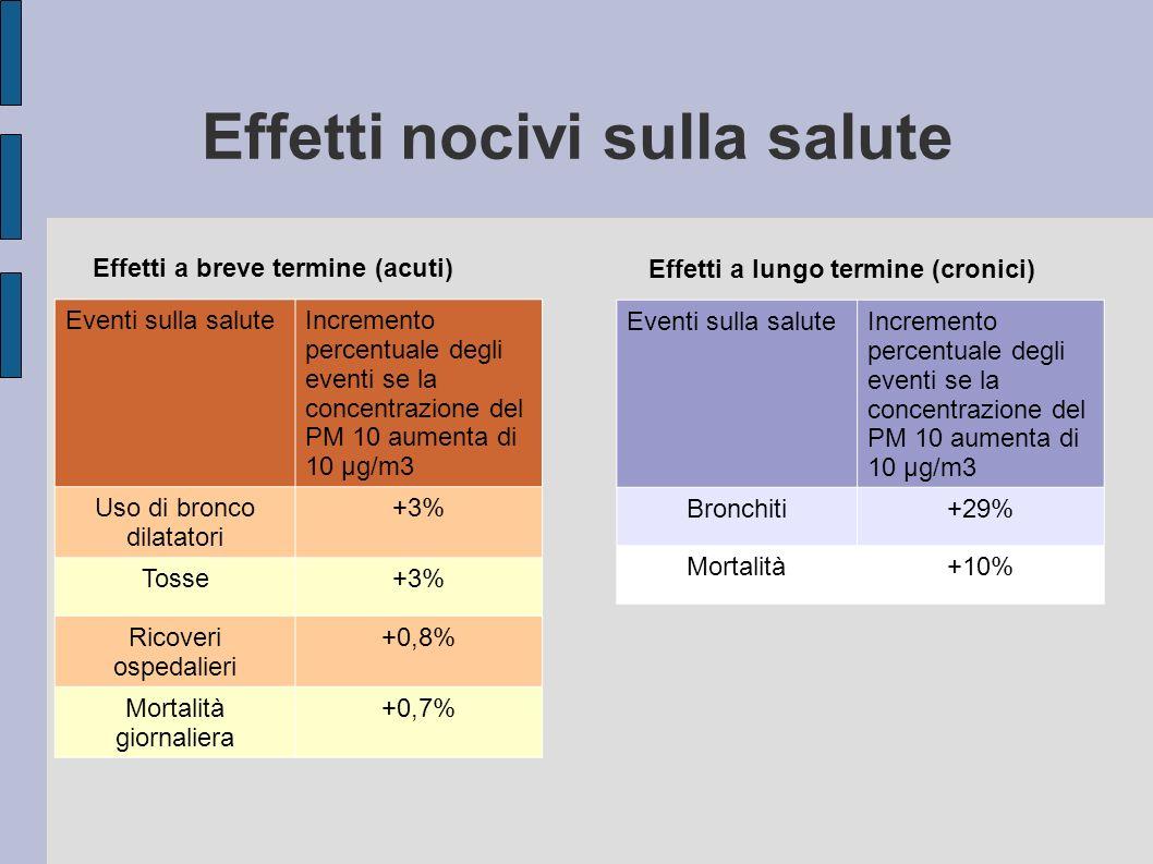 Effetti nocivi sulla salute Eventi sulla saluteIncremento percentuale degli eventi se la concentrazione del PM 10 aumenta di 10 μg/m3 Uso di bronco dilatatori +3% Tosse+3% Ricoveri ospedalieri +0,8% Mortalità giornaliera +0,7% Eventi sulla saluteIncremento percentuale degli eventi se la concentrazione del PM 10 aumenta di 10 μg/m3 Bronchiti+29% Mortalità+10% Effetti a breve termine (acuti) Effetti a lungo termine (cronici)
