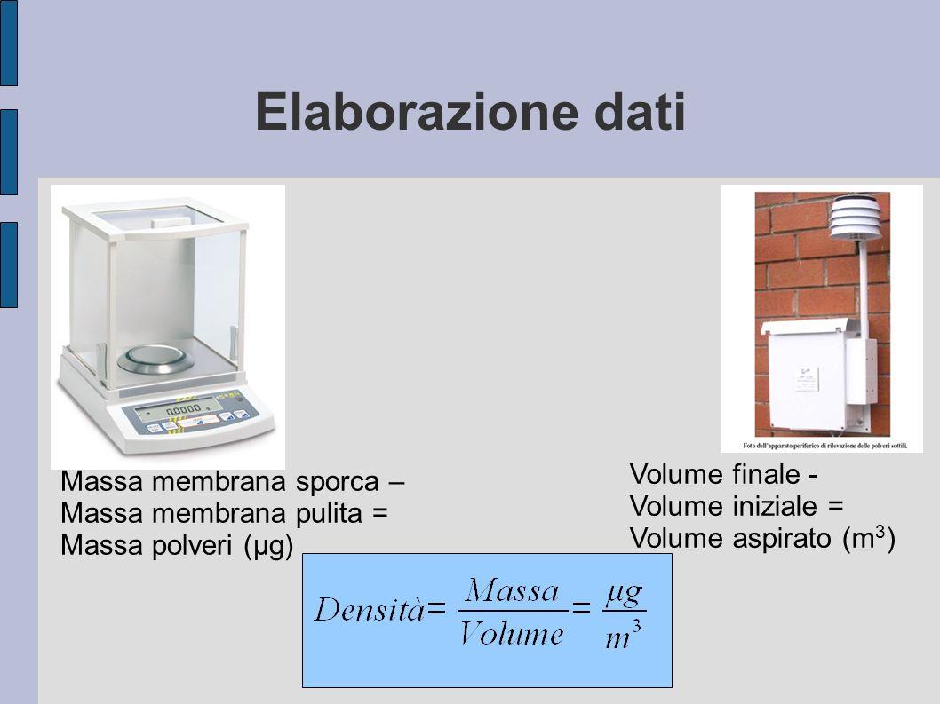 Elaborazione dati Massa membrana sporca – Massa membrana pulita = Massa polveri (μg) Volume finale - Volume iniziale = Volume aspirato (m 3 )