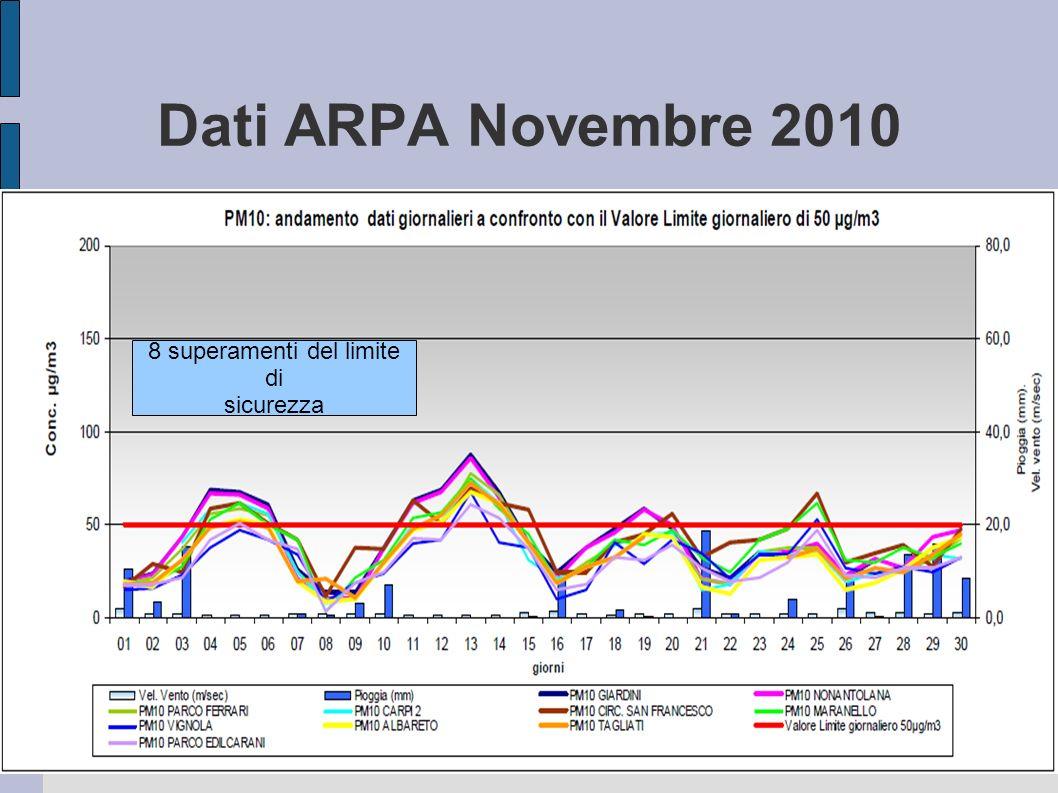 Dati ARPA Novembre 2010 8 superamenti del limite di sicurezza