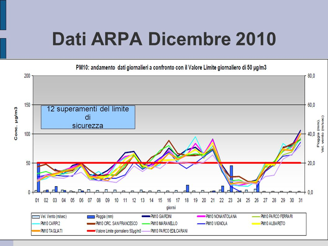 Dati ARPA Dicembre 2010 12 superamenti del limite di sicurezza