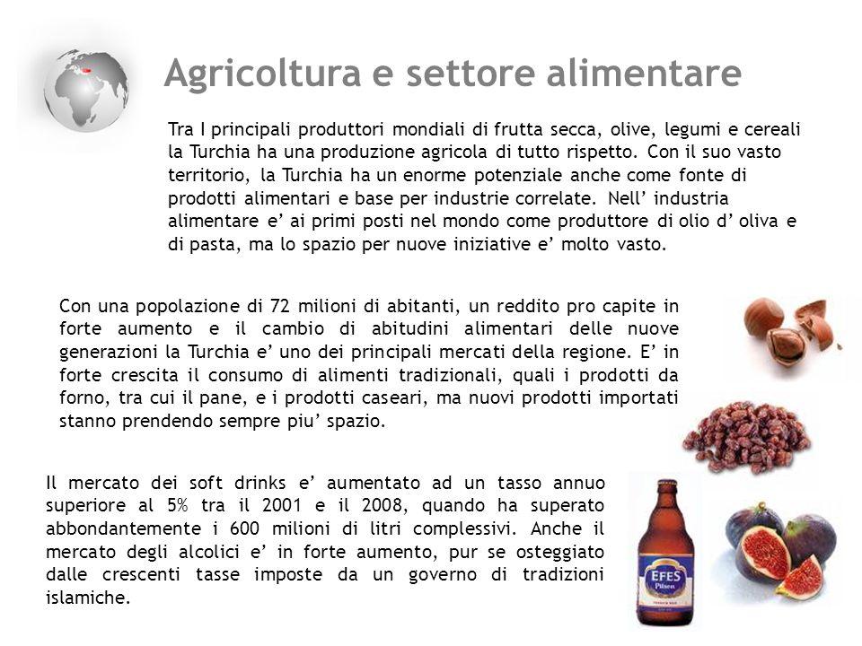 Agricoltura e settore alimentare Tra I principali produttori mondiali di frutta secca, olive, legumi e cereali la Turchia ha una produzione agricola d