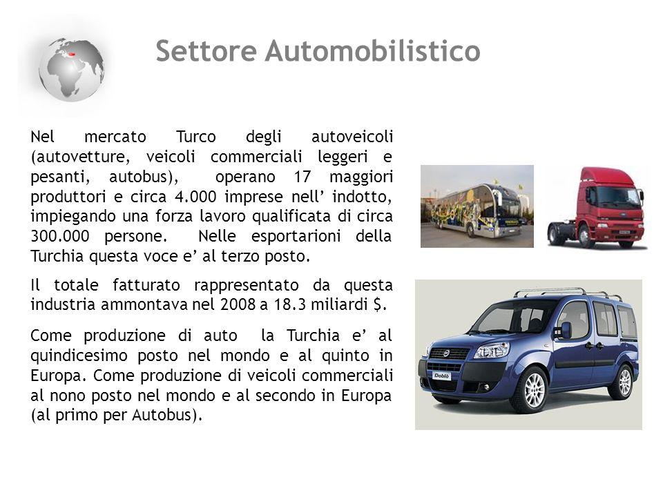 Settore Automobilistico Nel mercato Turco degli autoveicoli (autovetture, veicoli commerciali leggeri e pesanti, autobus), operano 17 maggiori produtt