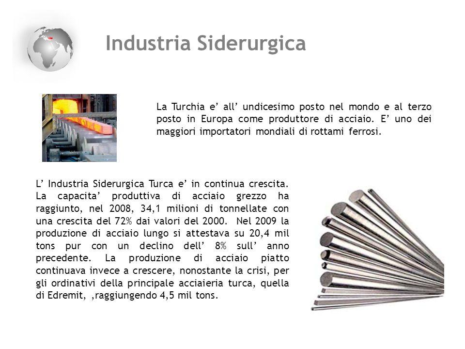 Industria Siderurgica L Industria Siderurgica Turca e in continua crescita. La capacita produttiva di acciaio grezzo ha raggiunto, nel 2008, 34,1 mili