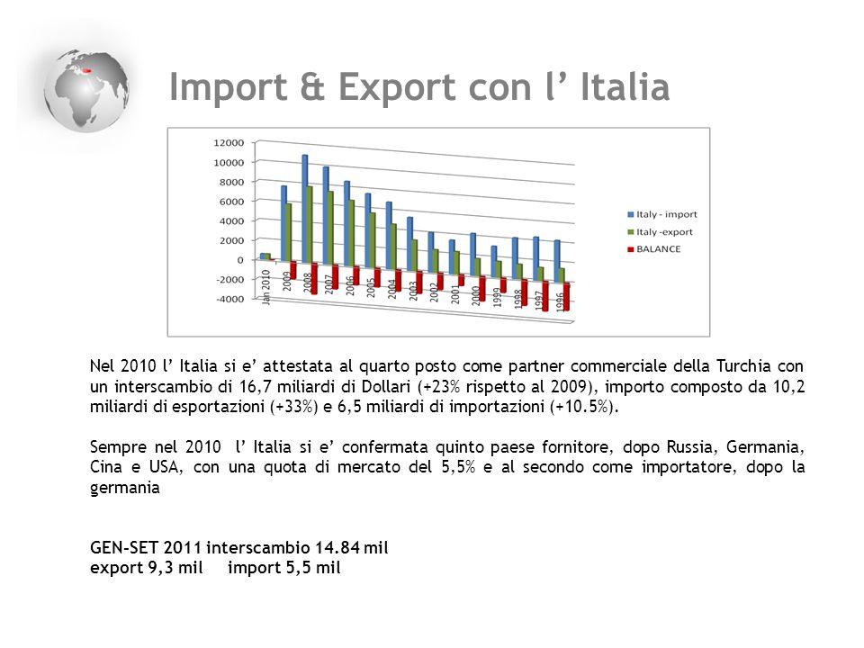Import & Export con l Italia Nel 2010 l Italia si e attestata al quarto posto come partner commerciale della Turchia con un interscambio di 16,7 milia