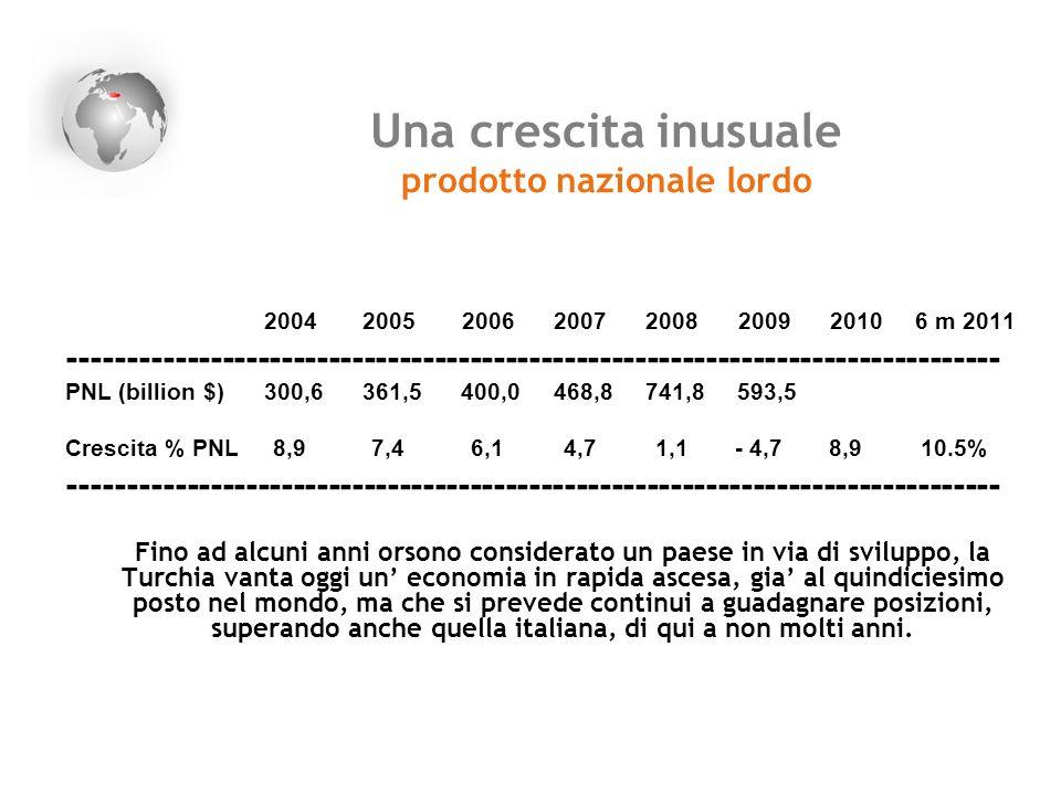 Una crescita inusuale prodotto nazionale lordo 2004 2005 2006 2007 2008 2009 2010 6 m 2011 -----------------------------------------------------------
