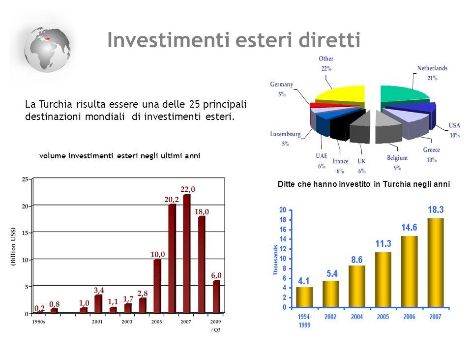 Investimenti esteri diretti La Turchia risulta essere una delle 25 principali destinazioni mondiali di investimenti esteri. volume investimenti esteri