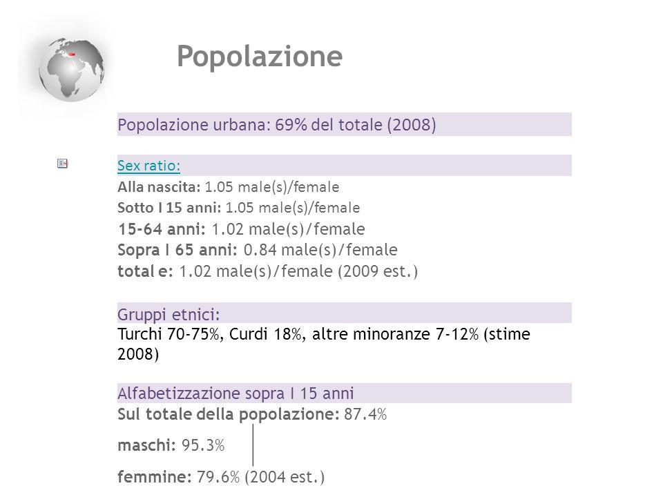Popolazione Popolazione urbana: 69% del totale (2008) Sex ratio: Alla nascita: 1.05 male(s)/female Sotto I 15 anni: 1.05 male(s)/female 15-64 anni: 1.