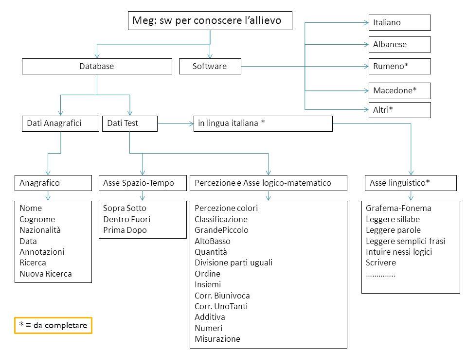 Meg: sw per conoscere lallievo Database Anagrafico Dati Test Nome Cognome Nazionalità Data Annotazioni Ricerca Nuova Ricerca Percezione colori Classif