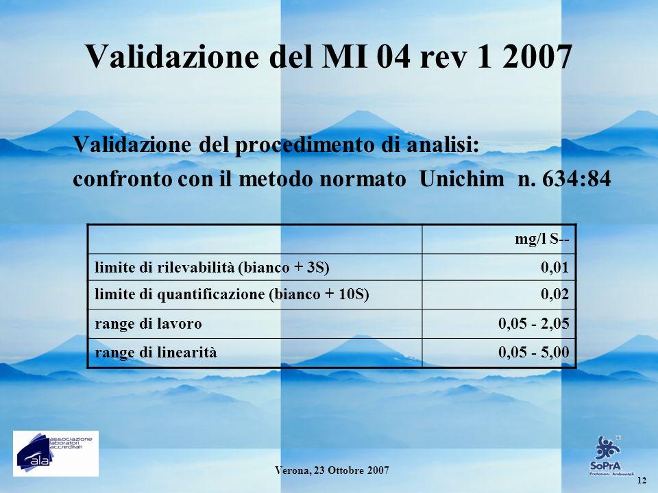 Validazione del MI 04 rev 1 2007 Validazione del procedimento di analisi: confronto con il metodo normato Unichim n. 634:84 mg/l S-- limite di rilevab