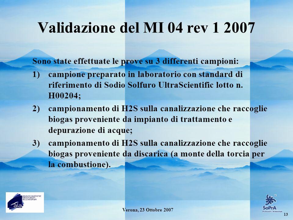 Validazione del MI 04 rev 1 2007 Sono state effettuate le prove su 3 differenti campioni: 1)campione preparato in laboratorio con standard di riferime