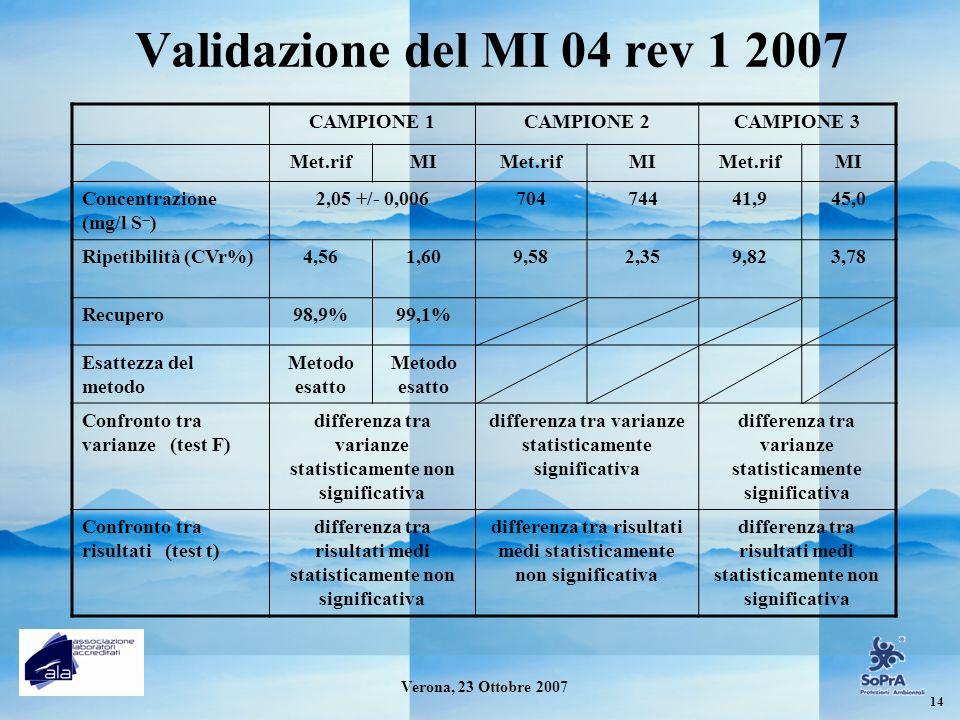 Validazione del MI 04 rev 1 2007 CAMPIONE 1CAMPIONE 2CAMPIONE 3 Met.rifMIMet.rifMIMet.rifMI Concentrazione (mg/l S -- ) 2,05 +/- 0,00670474441,945,0 R