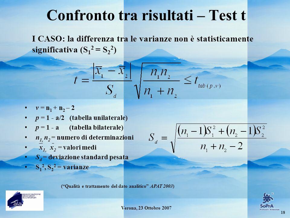 Confronto tra risultati – Test t v = n 1 + n 2 – 2 p = 1 - a/2 (tabella unilaterale) p = 1 - a (tabella bilaterale) n 1, n 2 = numero di determinazion