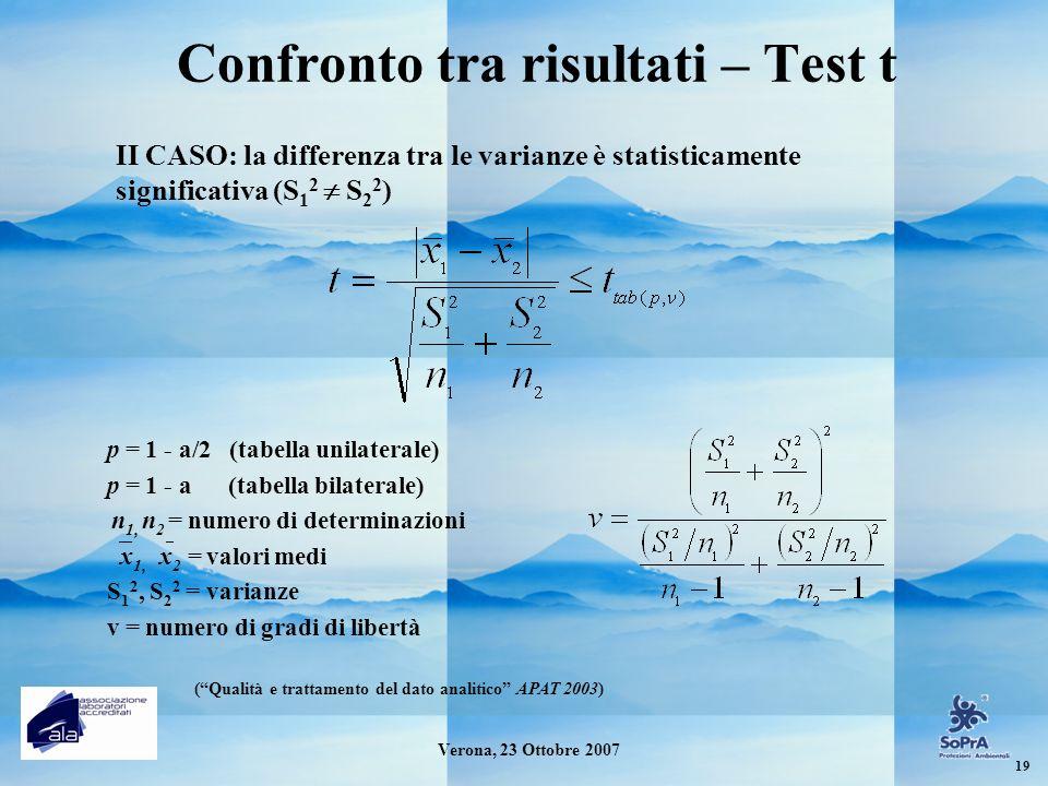 Confronto tra risultati – Test t p = 1 - a/2 (tabella unilaterale) p = 1 - a (tabella bilaterale) n 1, n 2 = numero di determinazioni x 1, x 2 = valor