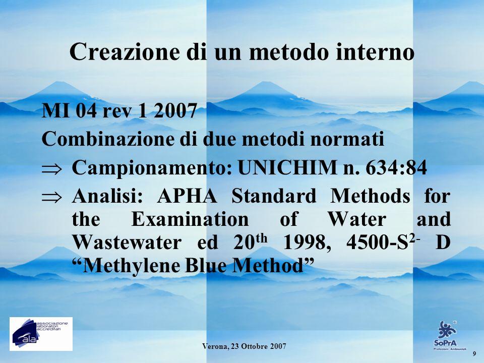 Creazione di un metodo interno MI 04 rev 1 2007 Combinazione di due metodi normati Campionamento: UNICHIM n. 634:84 Analisi: APHA Standard Methods for