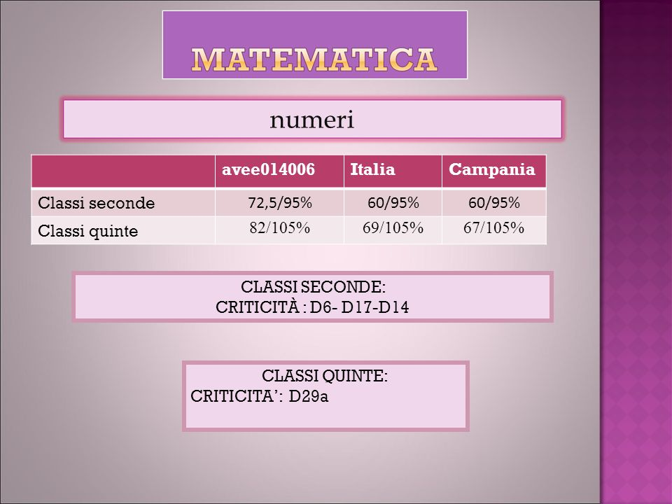 avee014006ItaliaCampania Classi seconde 72,5/95%60/95% Classi quinte 82/105%69/105%67/105% numeri CLASSI SECONDE: CRITICITÀ : D6- D17-D14 CLASSI QUINTE: CRITICITA: D29a