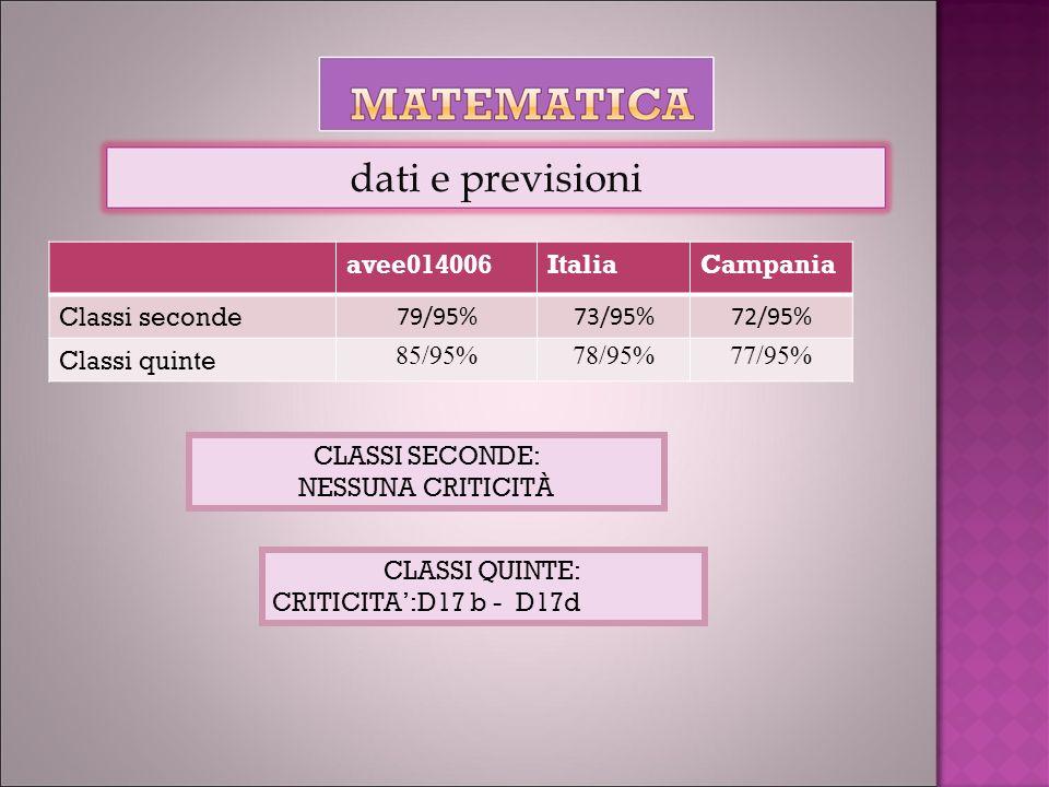 avee014006ItaliaCampania Classi seconde 79/95%73/95%72/95% Classi quinte 85/95%78/95%77/95% dati e previsioni CLASSI SECONDE: NESSUNA CRITICITÀ CLASSI QUINTE: CRITICITA:D17 b - D17d