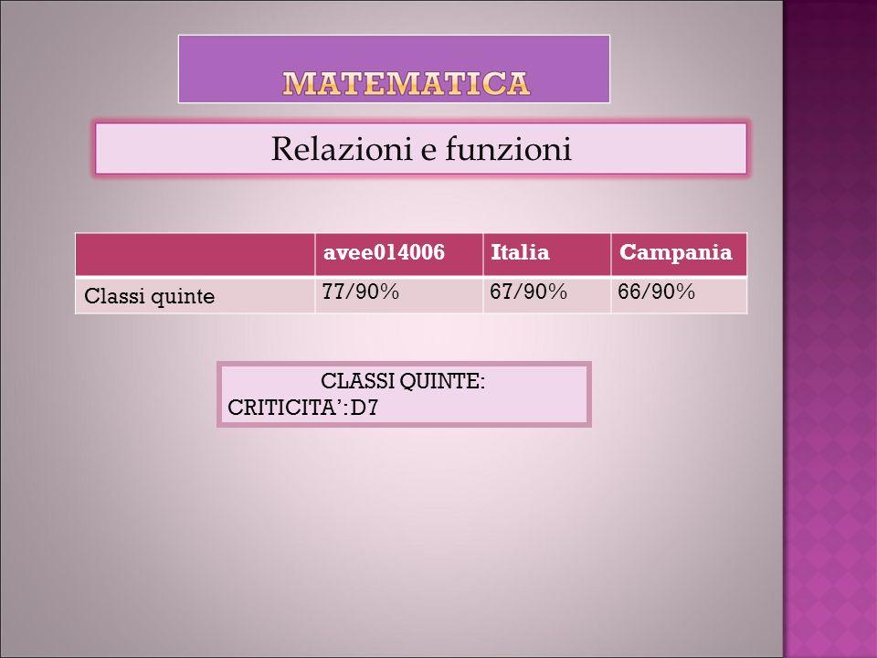avee014006ItaliaCampania Classi quinte 77/90%67/90%66/90% Relazioni e funzioni CLASSI QUINTE: CRITICITA: D7
