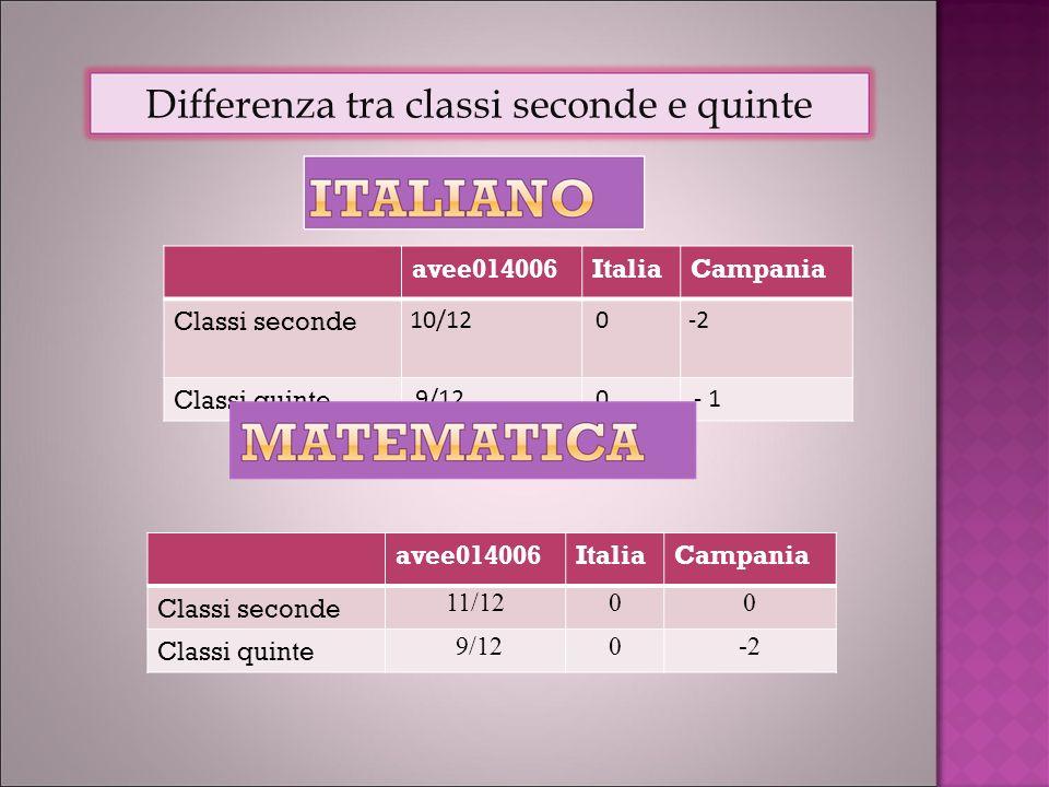 avee014006ItaliaCampania Classi seconde 10/12 0-2 Classi quinte 9/12 0 - 1 Differenza tra classi seconde e quinte avee014006ItaliaCampania Classi seconde 11/1200 Classi quinte 9/120-2