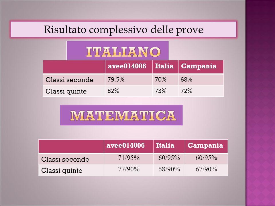 avee014006ItaliaCampania Classi seconde 79.5%70%68% Classi quinte 82%73%72% Risultato complessivo delle prove avee014006ItaliaCampania Classi seconde 71/95%60/95% Classi quinte 77/90%68/90%67/90%
