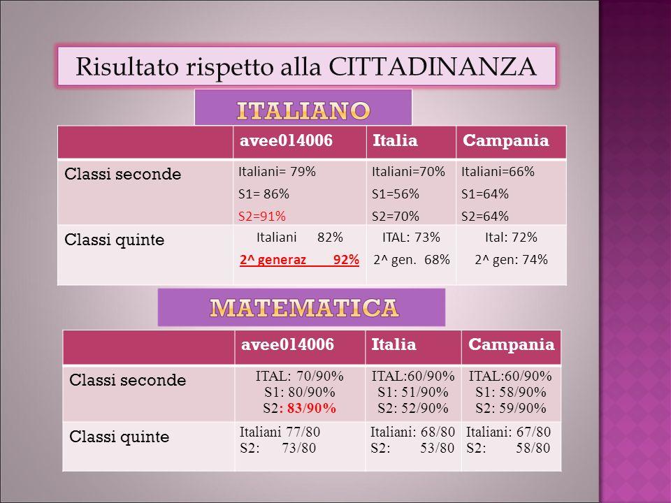 avee014006ItaliaCampania Classi seconde Italiani= 79% S1= 86% S2=91% Italiani=70% S1=56% S2=70% Italiani=66% S1=64% S2=64% Classi quinte Italiani 82% 2^ generaz 92% ITAL: 73% 2^ gen.