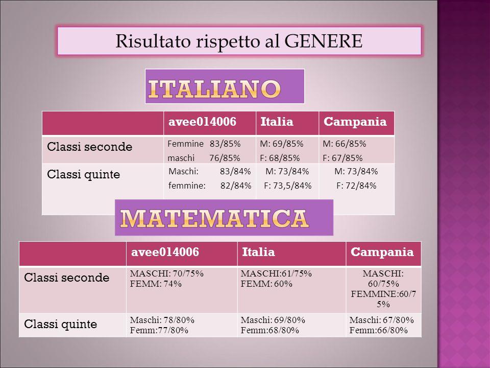 avee014006ItaliaCampania Classi seconde Femmine 83/85% maschi 76/85% M: 69/85% F: 68/85% M: 66/85% F: 67/85% Classi quinte Maschi: 83/84% femmine: 82/84% M: 73/84% F: 73,5/84% M: 73/84% F: 72/84% Risultato rispetto al GENERE avee014006ItaliaCampania Classi seconde MASCHI: 70/75% FEMM: 74% MASCHI:61/75% FEMM: 60% MASCHI: 60/75% FEMMINE:60/7 5% Classi quinte Maschi: 78/80% Femm:77/80% Maschi: 69/80% Femm:68/80% Maschi: 67/80% Femm:66/80%