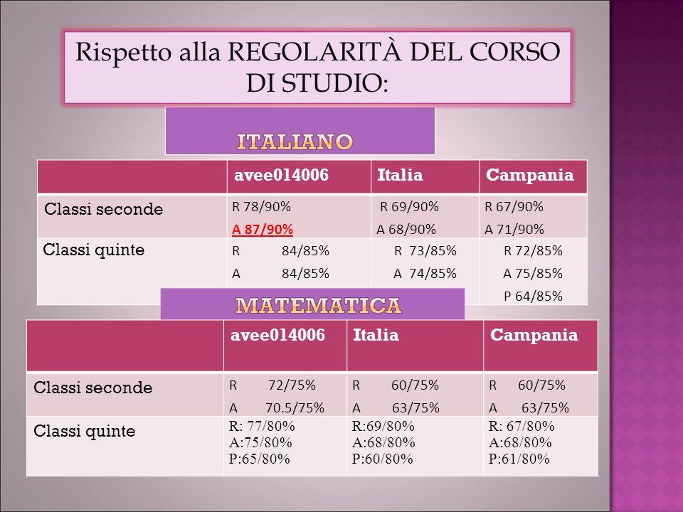 avee014006ItaliaCampania Classi seconde R 78/90% A 87/90% R 69/90% A 68/90% R 67/90% A 71/90% Classi quinte R 84/85% A 84/85% P 75/85% R 73/85% A 74/85% P 63/85% R 72/85% A 75/85% P 64/85% Rispetto alla REGOLARITÀ DEL CORSO DI STUDIO: avee014006ItaliaCampania Classi seconde R 72/75% A 70.5/75% R 60/75% A 63/75% R 60/75% A 63/75% Classi quinte R: 77/80% A:75/80% P:65/80% R:69/80% A:68/80% P:60/80% R: 67/80% A:68/80% P:61/80%