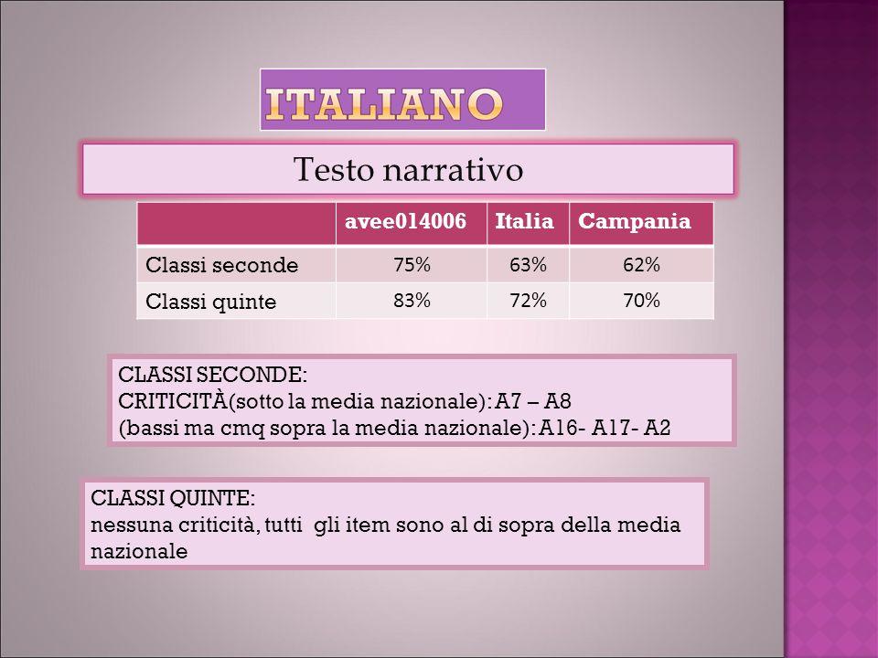 avee014006ItaliaCampania Classi seconde 75%63%62% Classi quinte 83%72%70% Testo narrativo CLASSI SECONDE: CRITICITÀ(sotto la media nazionale): A7 – A8 (bassi ma cmq sopra la media nazionale): A16- A17- A2 CLASSI QUINTE: nessuna criticità, tutti gli item sono al di sopra della media nazionale