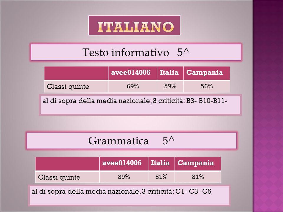 avee014006ItaliaCampania Classi quinte 69%59%56% Testo informativo 5^ al di sopra della media nazionale, 3 criticità: B3- B10-B11- avee014006ItaliaCampania Classi quinte 89%81% Grammatica 5^ al di sopra della media nazionale, 3 criticità: C1- C3- C5