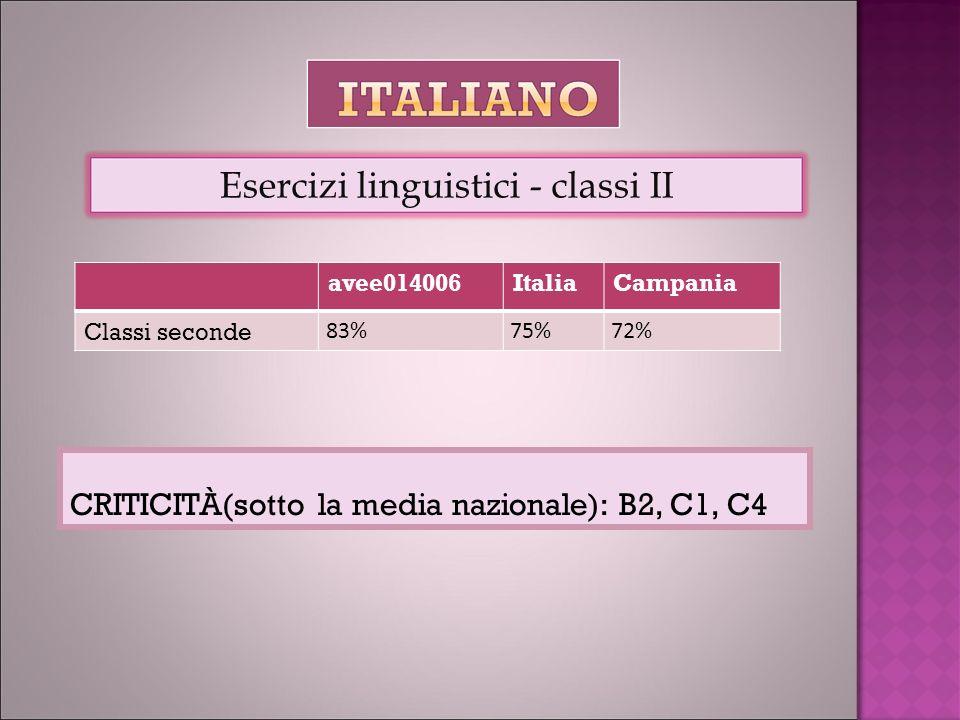 avee014006ItaliaCampania Classi seconde 83%75%72% Esercizi linguistici - classi II CRITICITÀ(sotto la media nazionale): B2, C1, C4