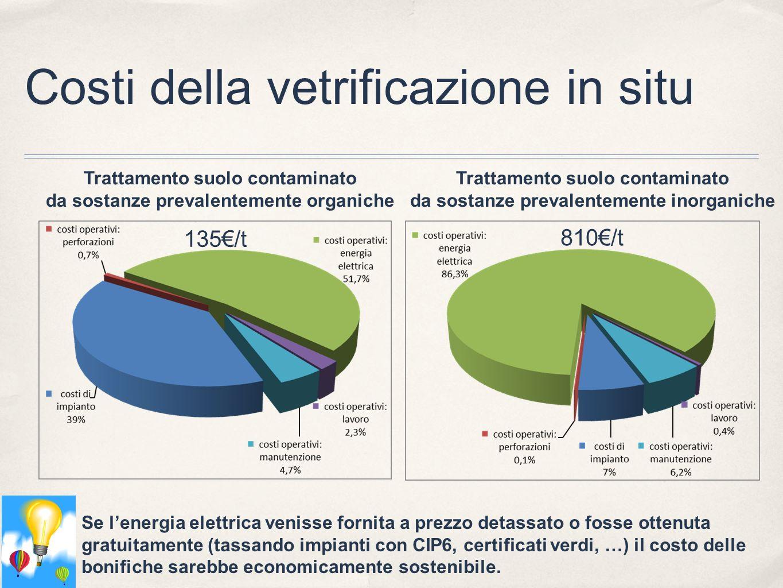 Costi della vetrificazione in situ Trattamento suolo contaminato da sostanze prevalentemente organiche Trattamento suolo contaminato da sostanze preva