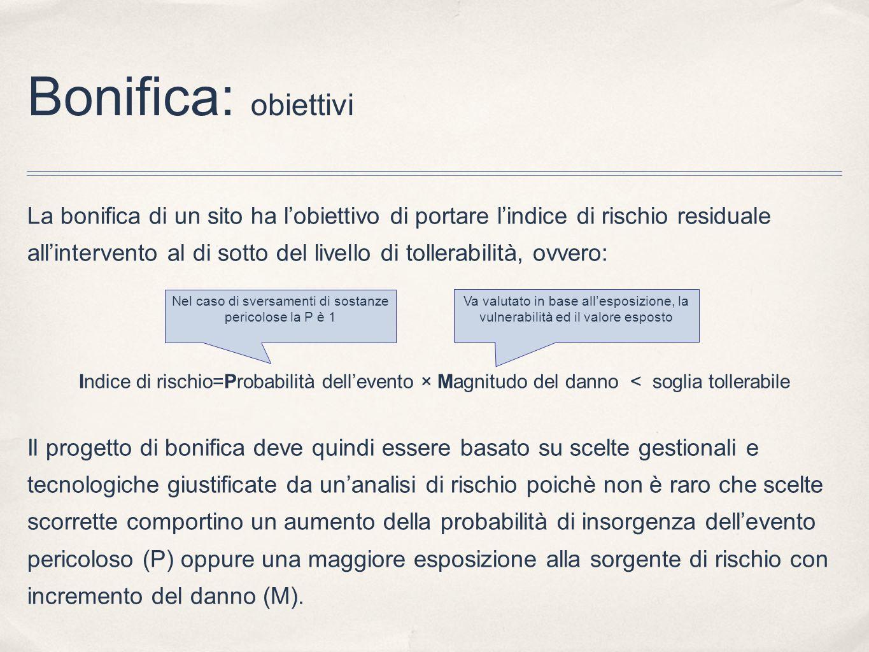 Bonifica: obiettivi La bonifica di un sito ha lobiettivo di portare lindice di rischio residuale allintervento al di sotto del livello di tollerabilit