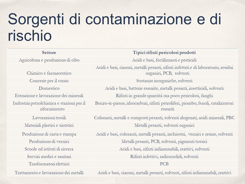 Sorgenti di contaminazione e di rischio SettoreTipici rifiuti pericolosi prodotti Agricoltura e produzione di ciboAcidi e basi, fertilizzanti e pestic
