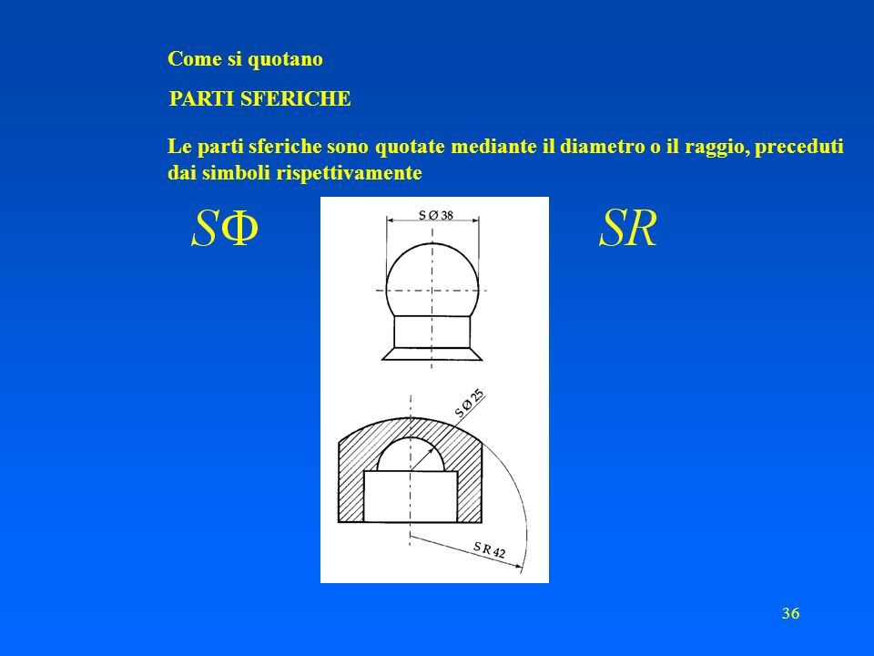 35 Come si quotano RAGGI Quando il centro dellarco è situato fuori dal limite di una rappresentazione, le linee di misura dei raggi possono essere spezzate o interrotte, secondo che debbano o no indicare la posizione del centro