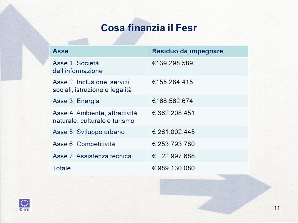 Cosa finanzia il Fesr 11 AsseResiduo da impegnare Asse 1.