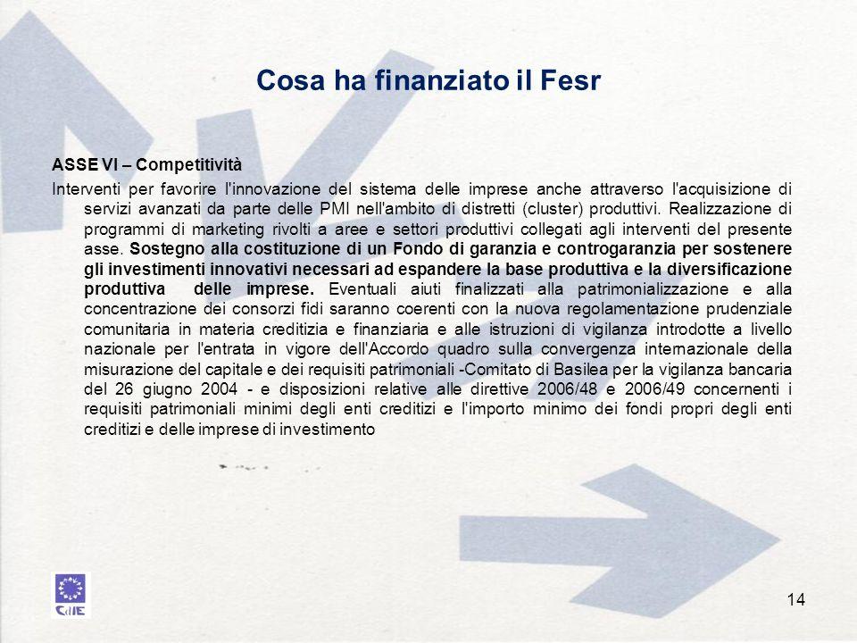 Cosa ha finanziato il Fesr 14 ASSE VI – Competitività Interventi per favorire l innovazione del sistema delle imprese anche attraverso l acquisizione di servizi avanzati da parte delle PMI nell ambito di distretti (cluster) produttivi.