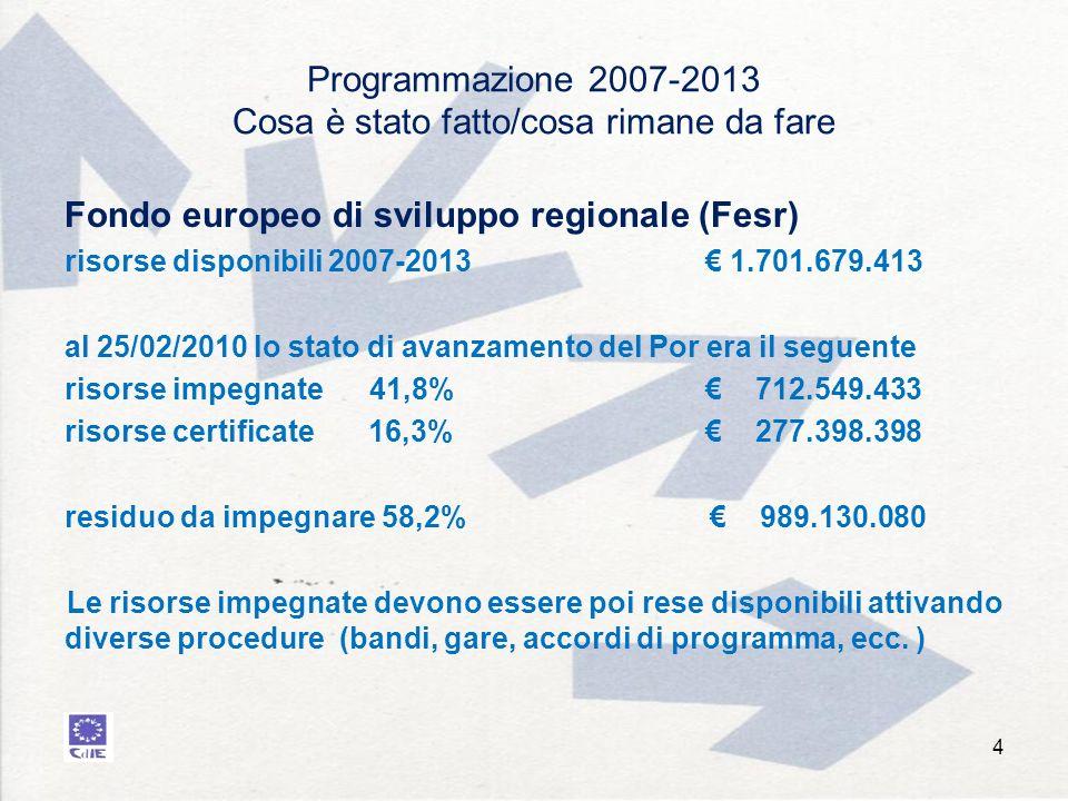 Programmazione 2007-2013 Cosa è stato fatto/cosa rimane da fare Fondo europeo di sviluppo regionale (Fesr) risorse disponibili 2007-2013 1.701.679.413 al 25/02/2010 lo stato di avanzamento del Por era il seguente risorse impegnate 41,8% 712.549.433 risorse certificate 16,3% 277.398.398 residuo da impegnare 58,2% 989.130.080 Le risorse impegnate devono essere poi rese disponibili attivando diverse procedure (bandi, gare, accordi di programma, ecc.