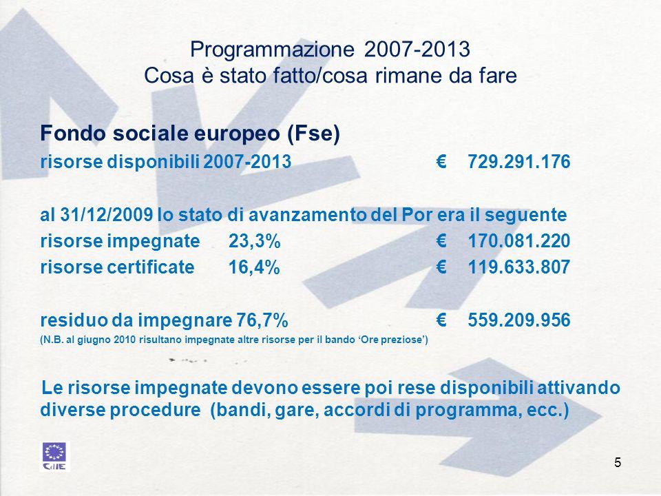 Programmazione 2007-2013 Cosa è stato fatto/cosa rimane da fare Fondo sociale europeo (Fse) risorse disponibili 2007-2013 729.291.176 al 31/12/2009 lo stato di avanzamento del Por era il seguente risorse impegnate 23,3% 170.081.220 risorse certificate 16,4% 119.633.807 residuo da impegnare 76,7% 559.209.956 (N.B.