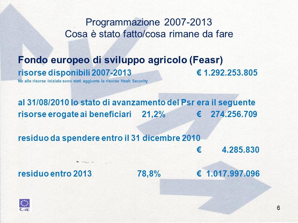 Programmazione 2007-2013 Cosa è stato fatto/cosa rimane da fare Fondo europeo di sviluppo agricolo (Feasr) risorse disponibili 2007-2013 1.292.253.805 Nb alle risorse iniziale sono stati aggiunte le risorse Healt Security al 31/08/2010 lo stato di avanzamento del Psr era il seguente risorse erogate ai beneficiari 21,2% 274.256.709 residuo da spendere entro il 31 dicembre 2010 4.285.830 residuo entro 2013 78,8% 1.017.997.096 6