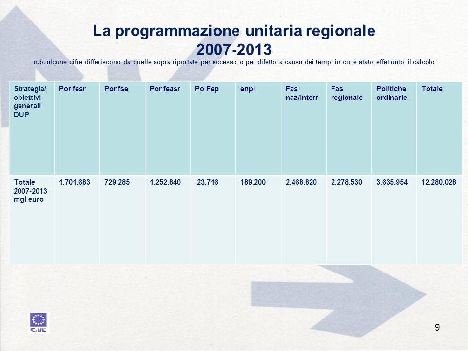 La programmazione unitaria regionale 2007-2013 n.b.