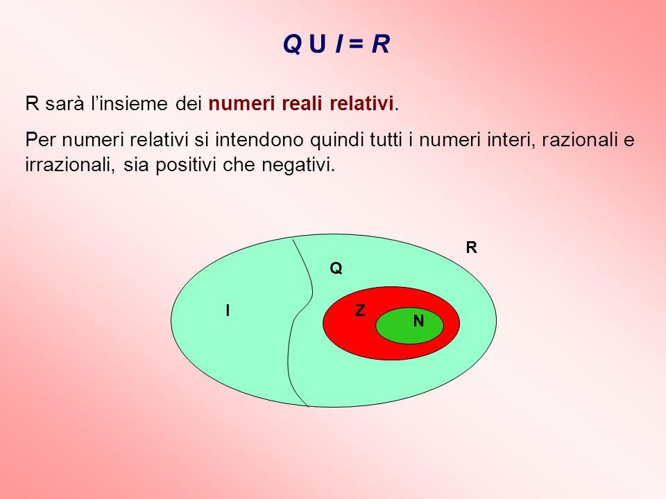 Q U I = R R sarà linsieme dei numeri reali relativi. Per numeri relativi si intendono quindi tutti i numeri interi, razionali e irrazionali, sia posit