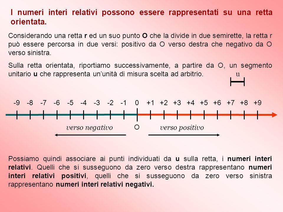 Considerando una retta r ed un suo punto O che la divide in due semirette, la retta r può essere percorsa in due versi: positivo da O verso destra che