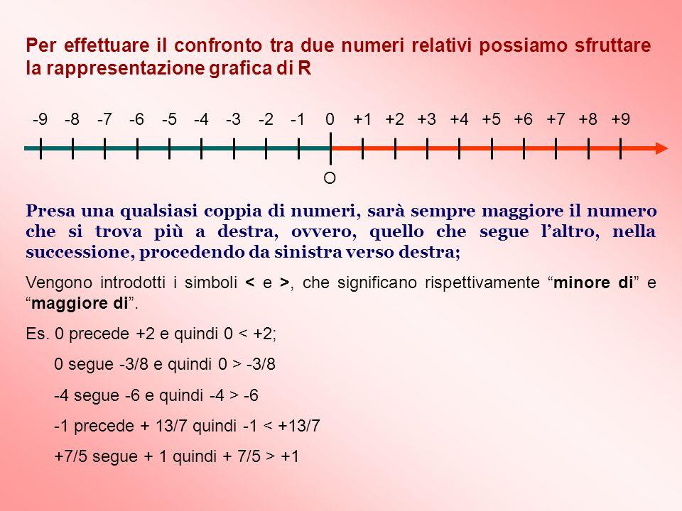 Per effettuare il confronto tra due numeri relativi possiamo sfruttare la rappresentazione grafica di R O 0+1+3+2+6+4+7+5+8+9-6-5-4-3-7-8-2-9 Presa un