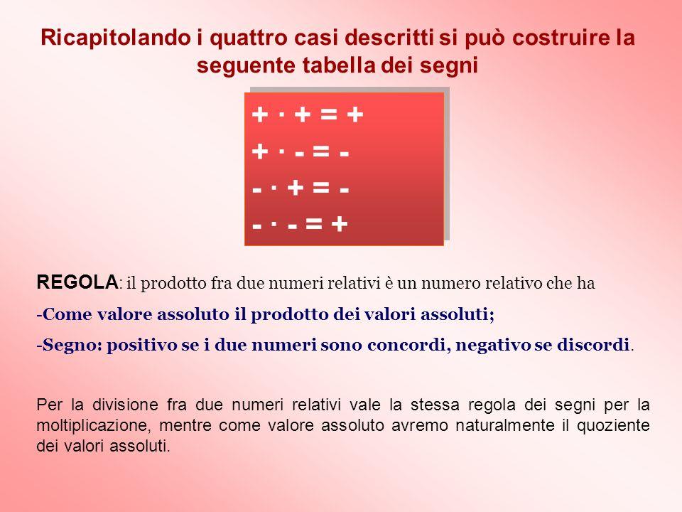 + · + = + + · - = - - · + = - - · - = + Ricapitolando i quattro casi descritti si può costruire la seguente tabella dei segni REGOLA : il prodotto fra