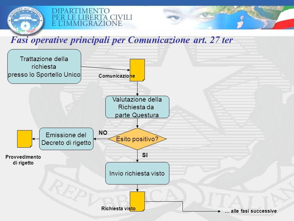 Fasi operative principali per Comunicazione art. 27 ter Valutazione della Richiesta da parte Questura Esito positivo? Invio richiesta visto Emissione