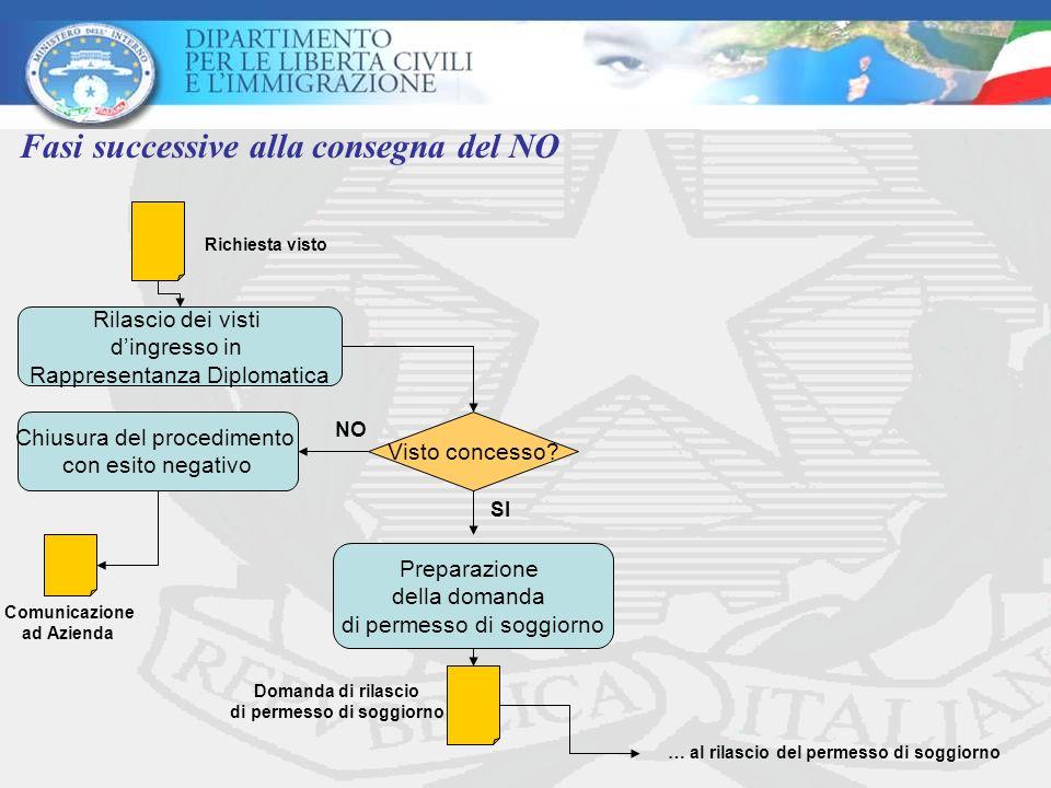 Fasi successive alla consegna del NO Rilascio dei visti dingresso in Rappresentanza Diplomatica Richiesta visto … al rilascio del permesso di soggiorn