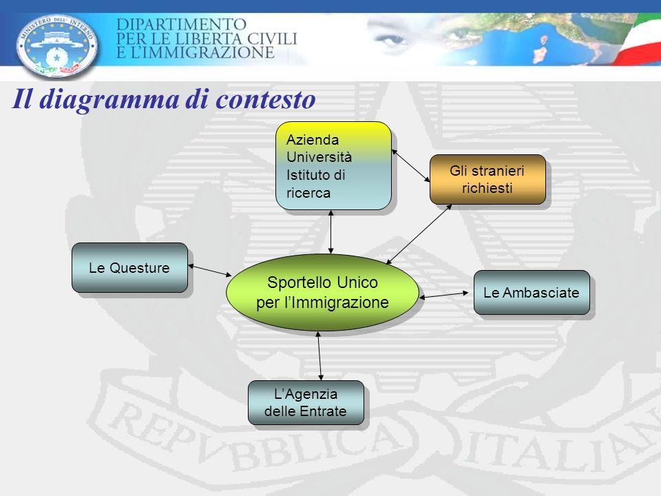 Il diagramma di contesto Sportello Unico per lImmigrazione Sportello Unico per lImmigrazione Gli stranieri richiesti Gli stranieri richiesti Azienda Università Istituto di ricerca Azienda Università Istituto di ricerca Le Questure LAgenzia delle Entrate LAgenzia delle Entrate Le Ambasciate