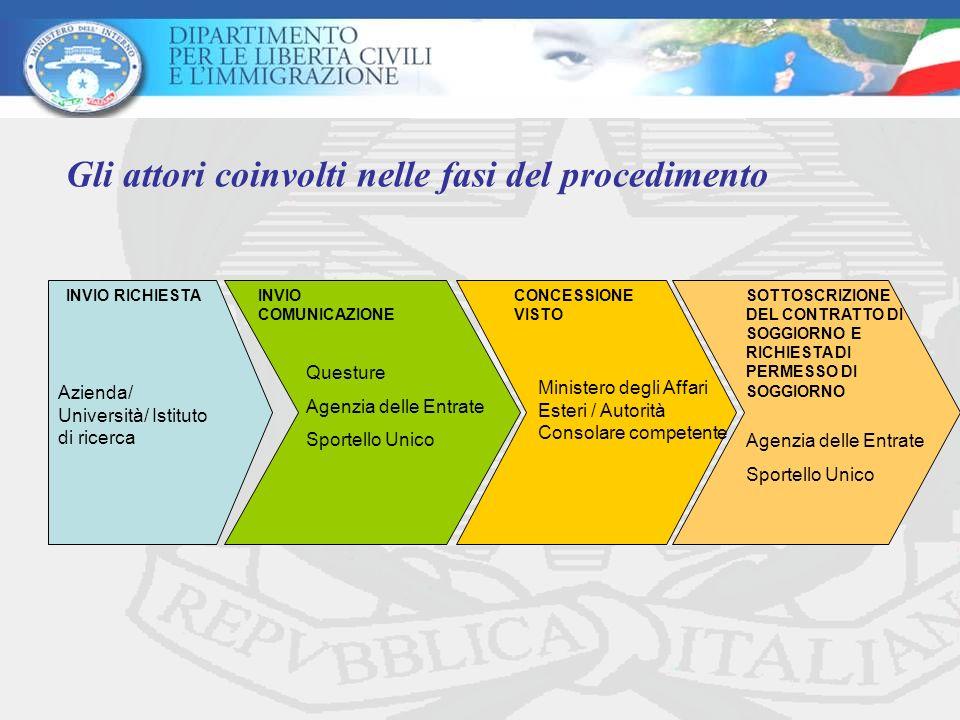 Gli attori coinvolti nelle fasi del procedimento INVIO RICHIESTA Azienda/ Università/ Istituto di ricerca INVIO COMUNICAZIONE Questure Agenzia delle E