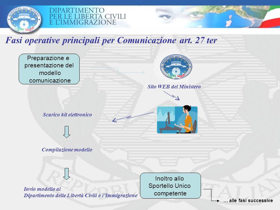 Scarico kit elettronico Compilazione modello Invio modello al Dipartimento delle Libertà Civili e lImmigrazione Fasi operative principali per Comunicazione art.