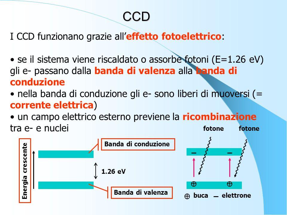 I CCD funzionano grazie alleffetto fotoelettrico: se il sistema viene riscaldato o assorbe fotoni (E=1.26 eV) gli e- passano dalla banda di valenza al